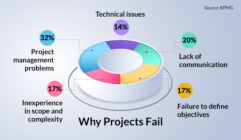 5 Causes for Project Failure