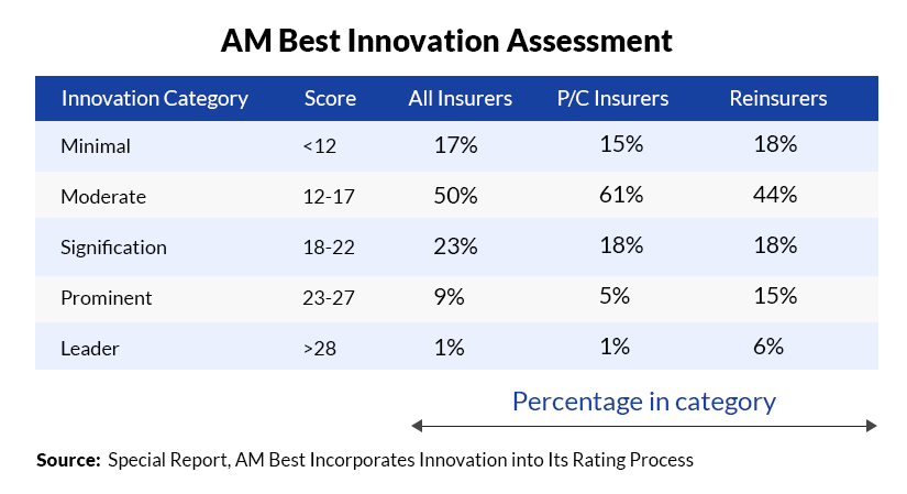AM Best Innovation Assessment Categories