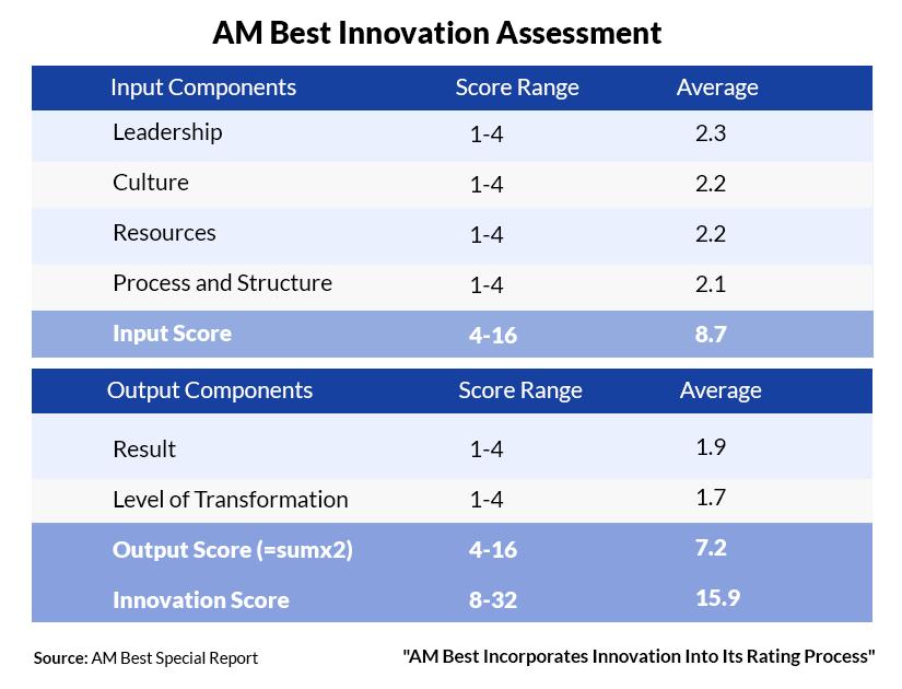 AM Best Innovation Assessment Scores