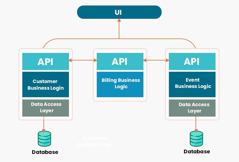 API centric microservices architecture