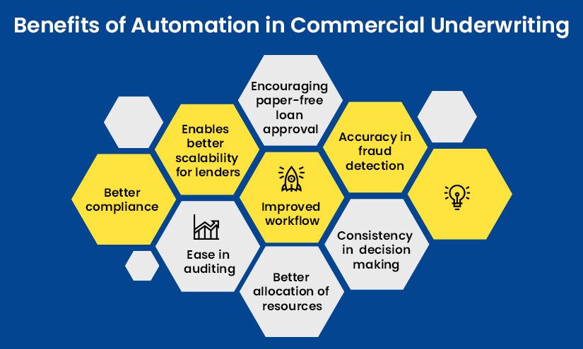 Benefits of Automation in Commercial Underwriting