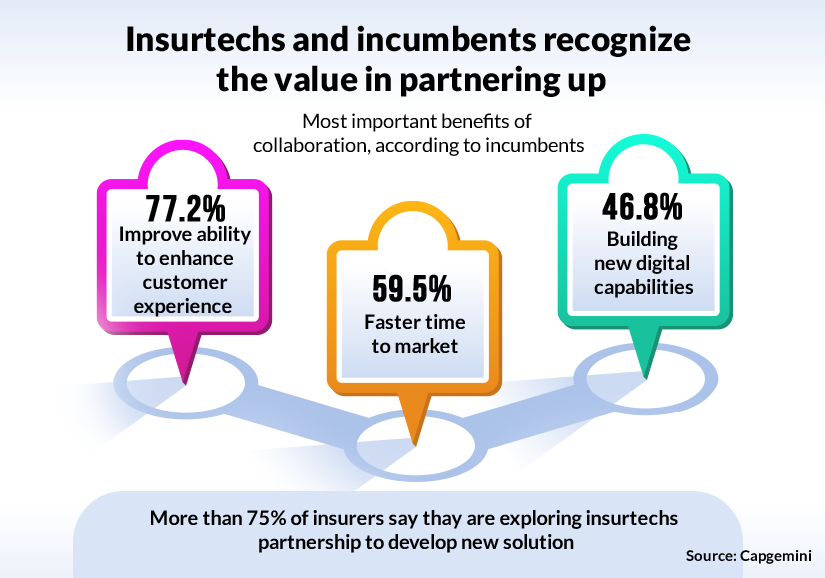 Benefits of Insurtech-insurer partnerships