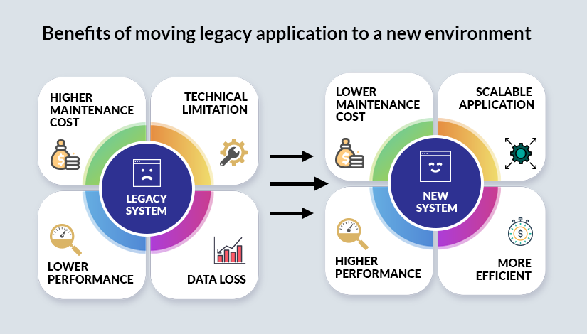 Benefits of Legacy application migration