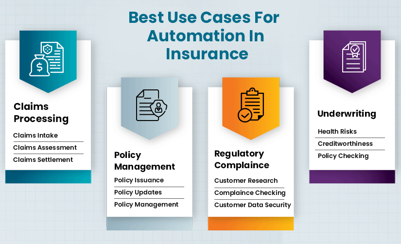 Best Use cases of Automation in Insurance