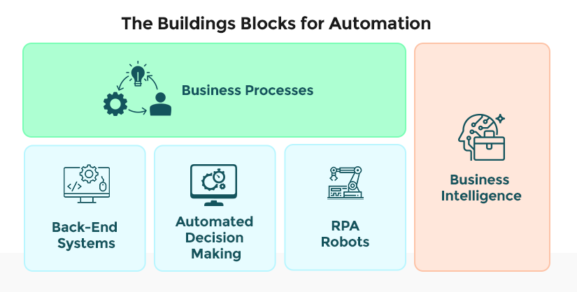 Building blocks for intelligent automation with RPA in insurance