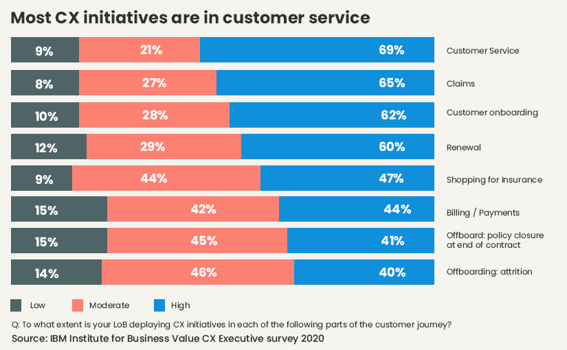 CX Experinnce in Insurance is mostly in customer service