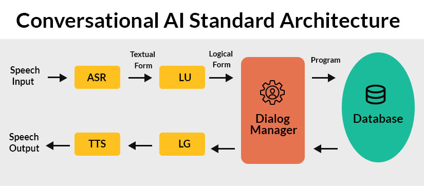 Conversational AI Architecture