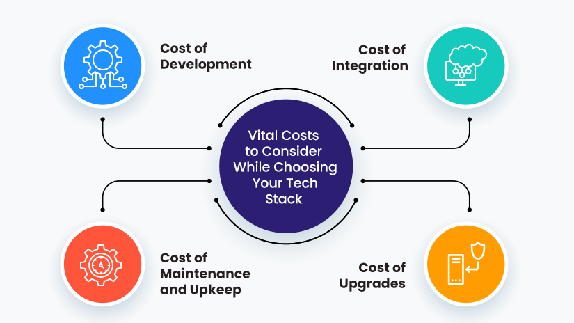 Cost to consider for tech stack