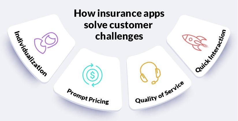 Customer benefits of an insurance app