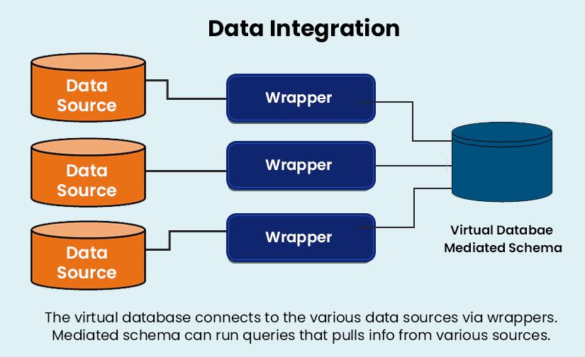 Data Integration Layers