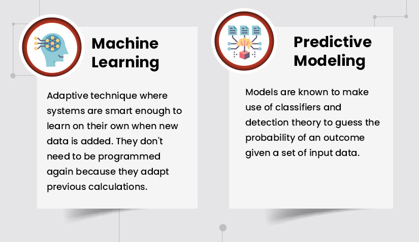Difference between predictive modeling and ML