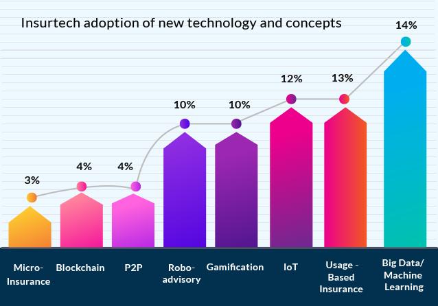 Disruptive technologies insurtech adoption