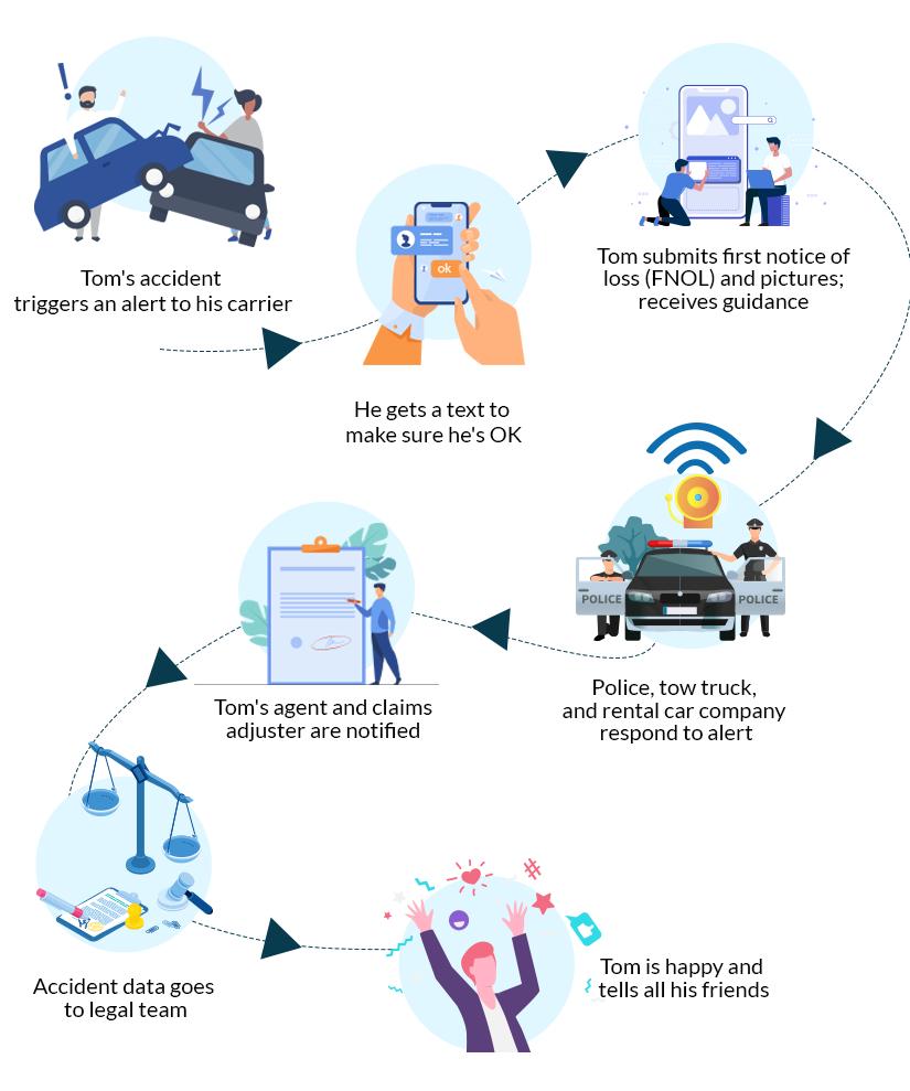Disruptive technologies storyboard