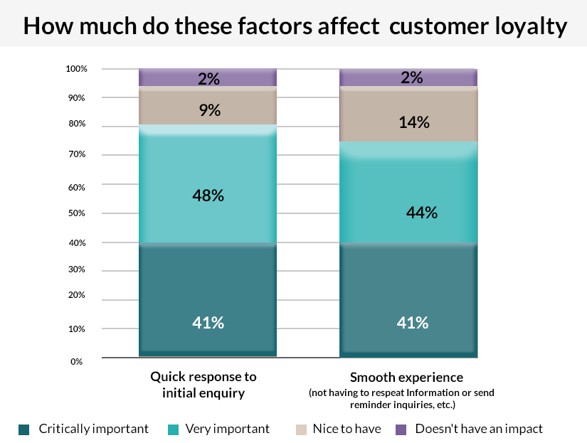 Factors affecting Customer Choice of Insurance Provider
