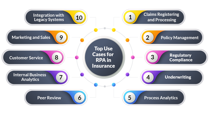 Top use cases of RPA in insurance