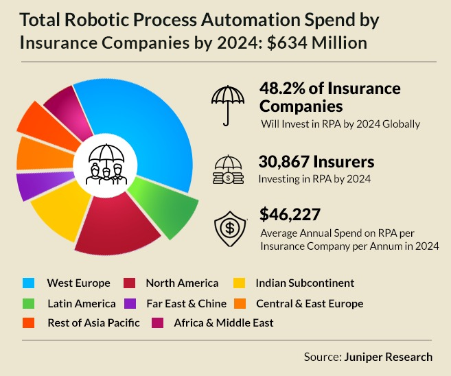 RPA Spend by Insurance Companies by 2024
