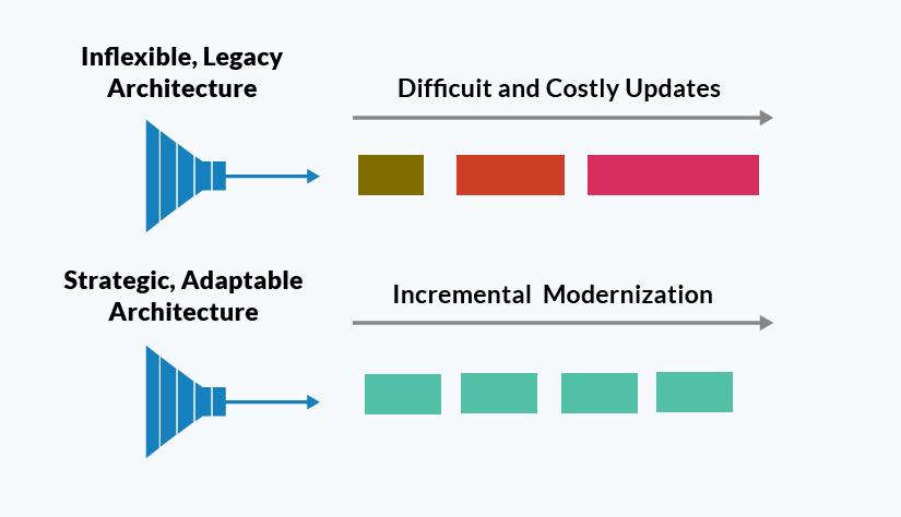 Inflexible vs Adaptable Architecture