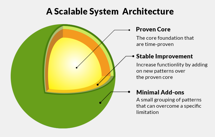 Scalable system architecture