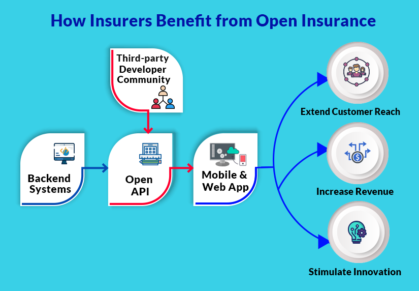 How Insurers Benefit from Open Insurance Ecosystems