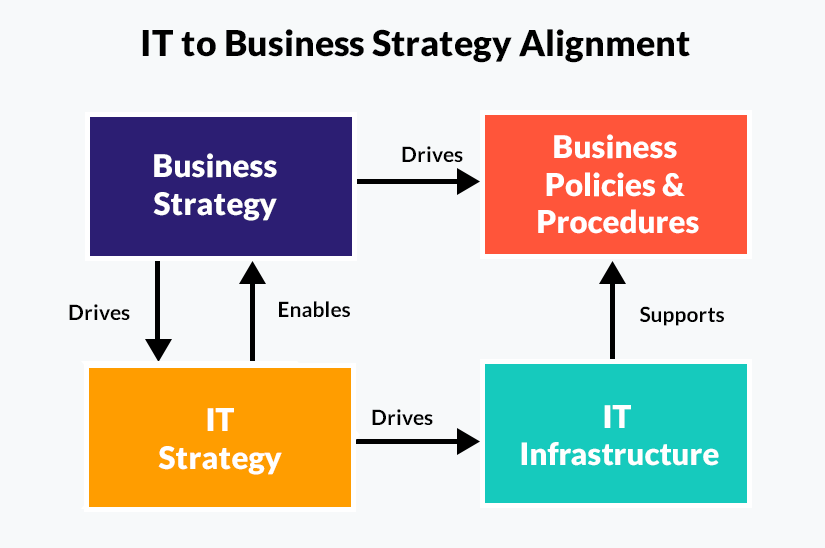 IT to Business Strategy Alignment