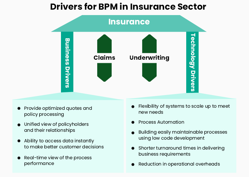 Insurance BPM - Business and Technology Drivers