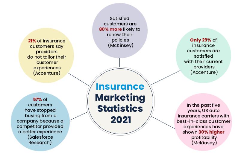 Insurance Marketing Statistics 2021