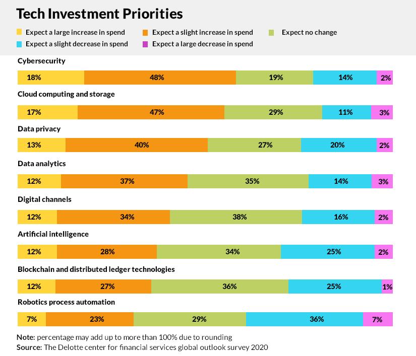 Insurance Tech Investment Priorities 2021