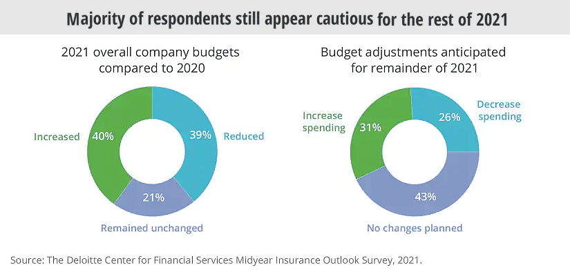 Insurance carrier budgets in US 2021 vs 2020