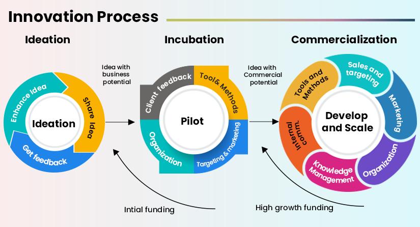 Insurtech Innovation Process