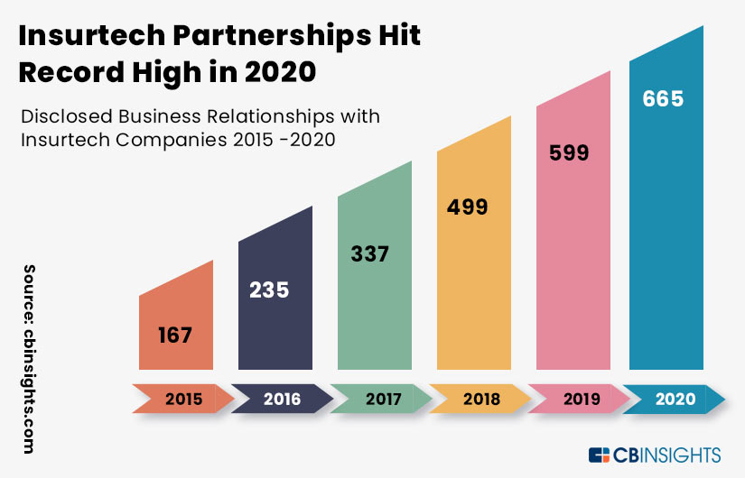 Insurtech and Insurance Partnership Infographic