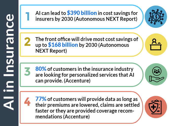 Statistics for AI in Insurance