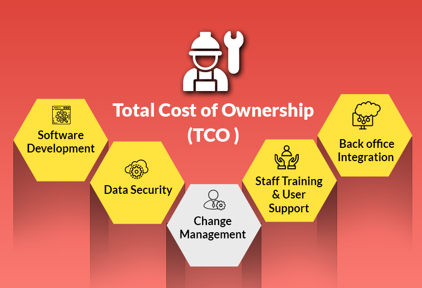 Total Cost of Onership