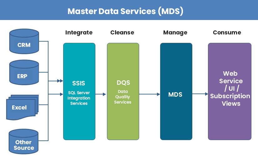 Master Data Services Architecture