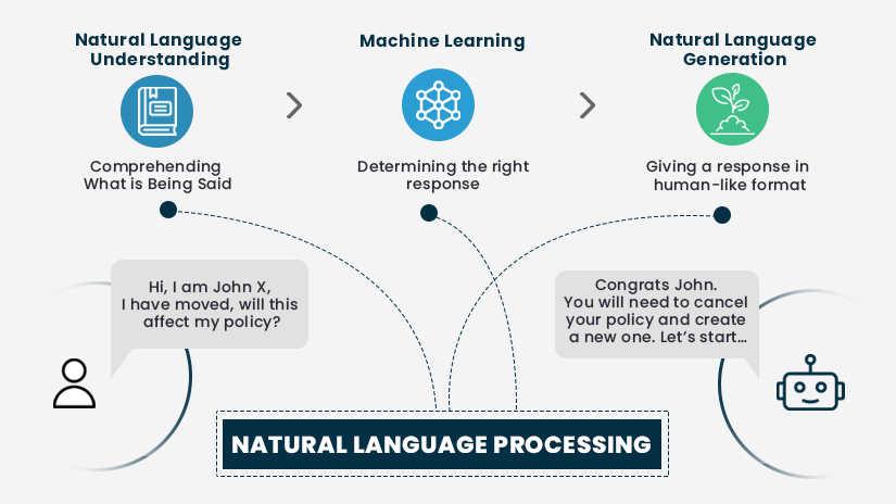 Natural Language Processing how it works
