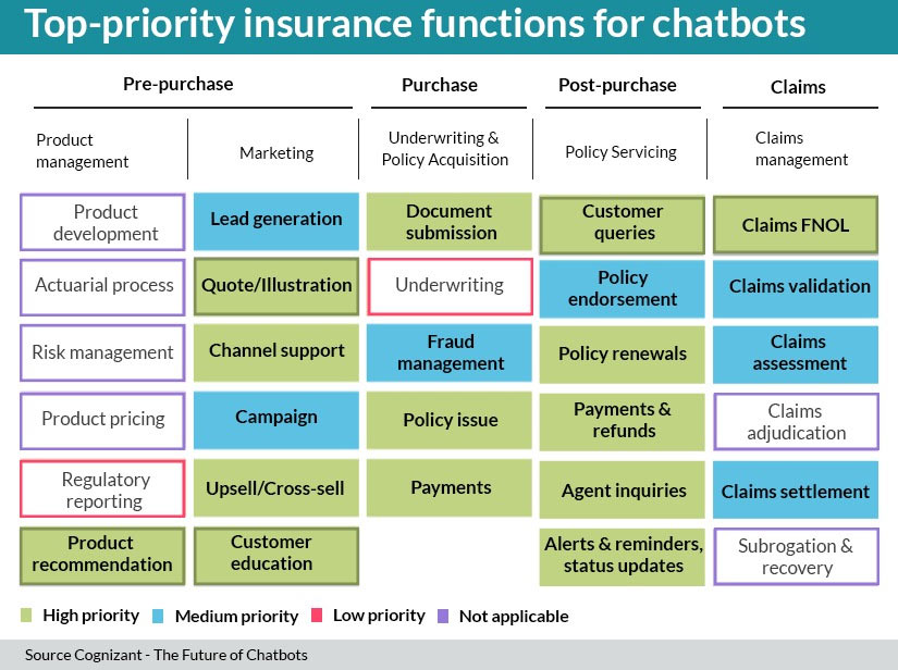 Priority Insurance Functions for Chatbots