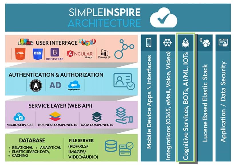 SimpleINSPIRE Tech Stack