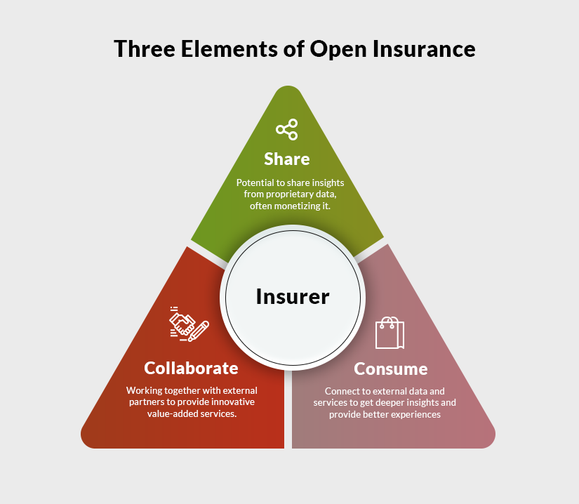 Three elements of open insurance