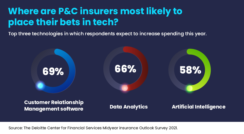 Top 3 technologies for P&C insurers