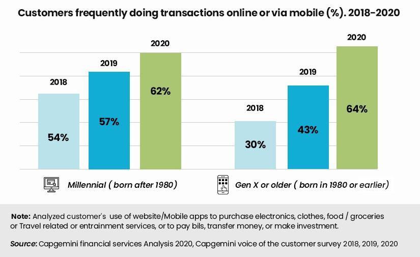 US Millenials and Gen Y Online customer Behavior
