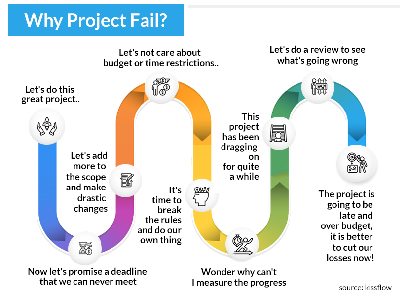 Why project timelines are not met