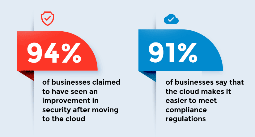 cloud cybersecurity statistics