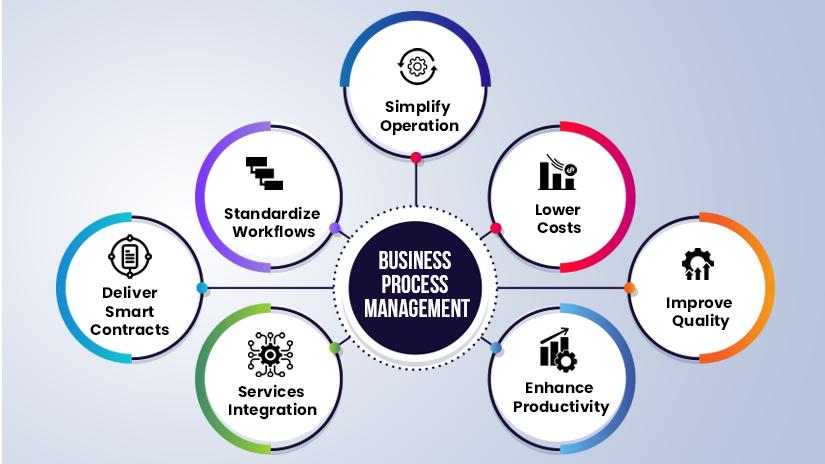 How Tech Improves Efficiencies in Business Process Management